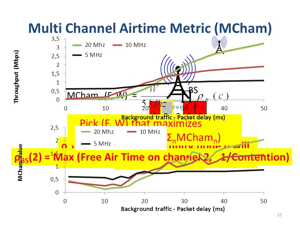 Multi Channel Airtime Metric (MCham) 25 BS ρ BS (2)  Free Air Time on Channel 2 1 345 2 ρ BS (2)  ρ n (c) = Approx.