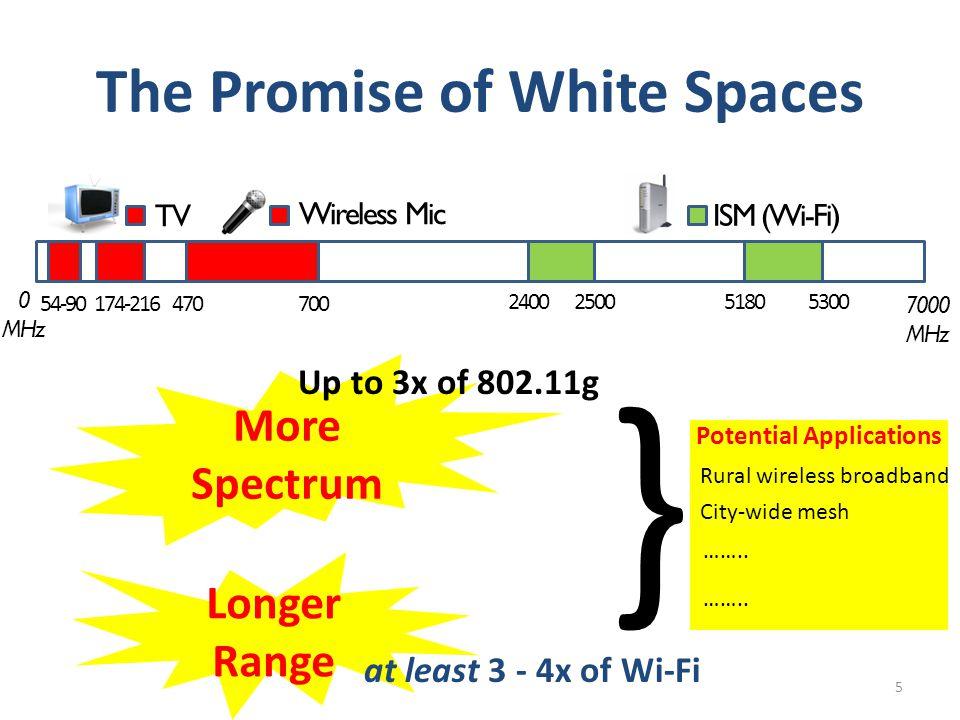 WhiteFi Prototype Performance 26 25 3132 26272829 30 3334353637383940