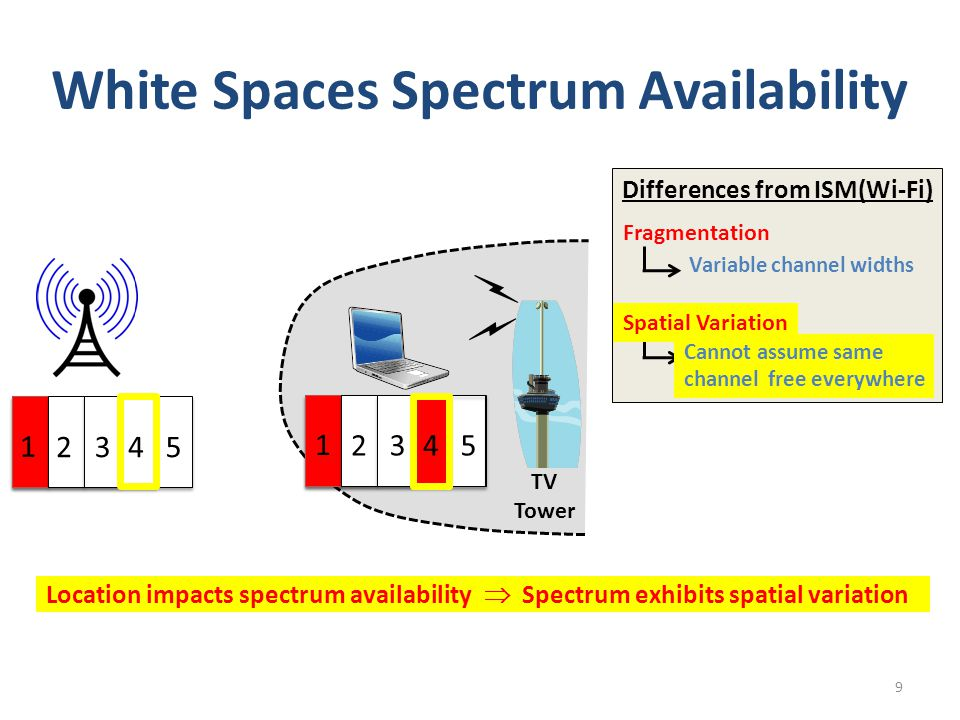 White Spaces Spectrum Availability Differences from ISM(Wi-Fi) 9 Fragmentation Variable channel widths 1 2345 Location impacts spectrum availability  Spectrum exhibits spatial variation Cannot assume same channel free everywhere 1 2345 Spatial Variation TV Tower