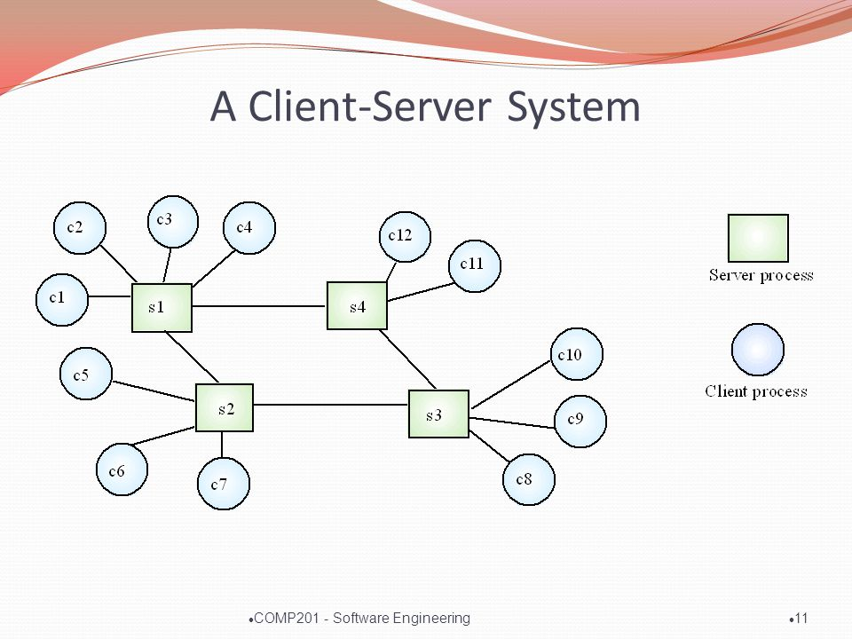 A Client-Server System l 11 l COMP201 - Software Engineering