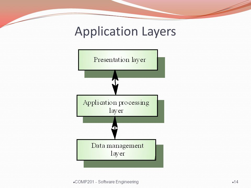 Application Layers l 14 l COMP201 - Software Engineering