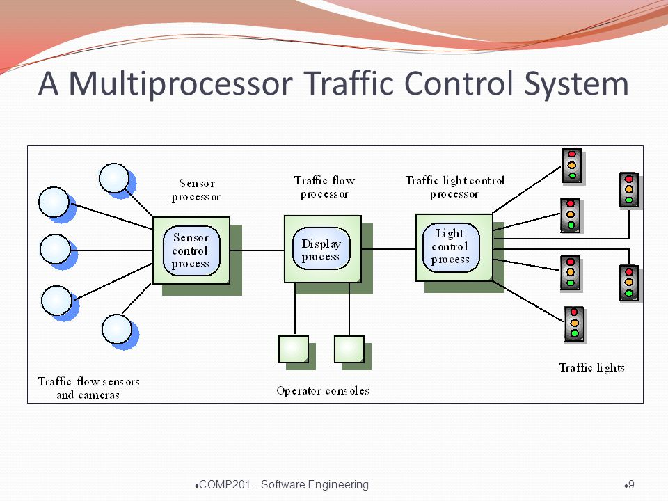 A Multiprocessor Traffic Control System l9l9 l COMP201 - Software Engineering