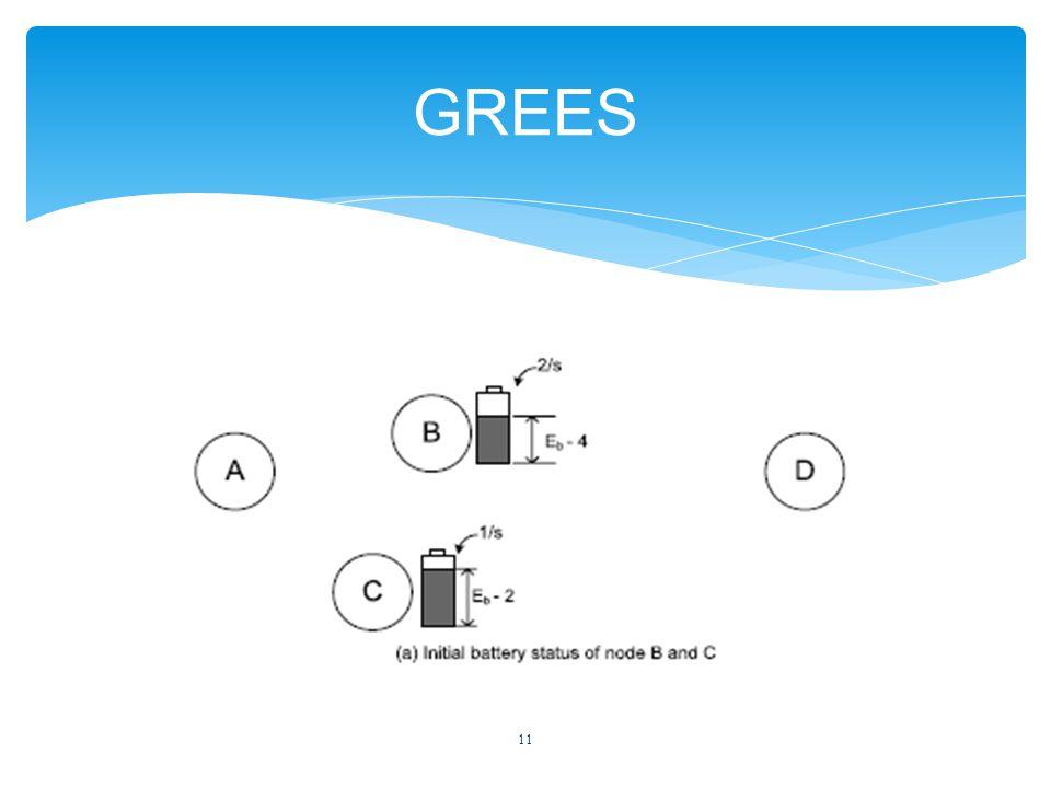 11 GREES