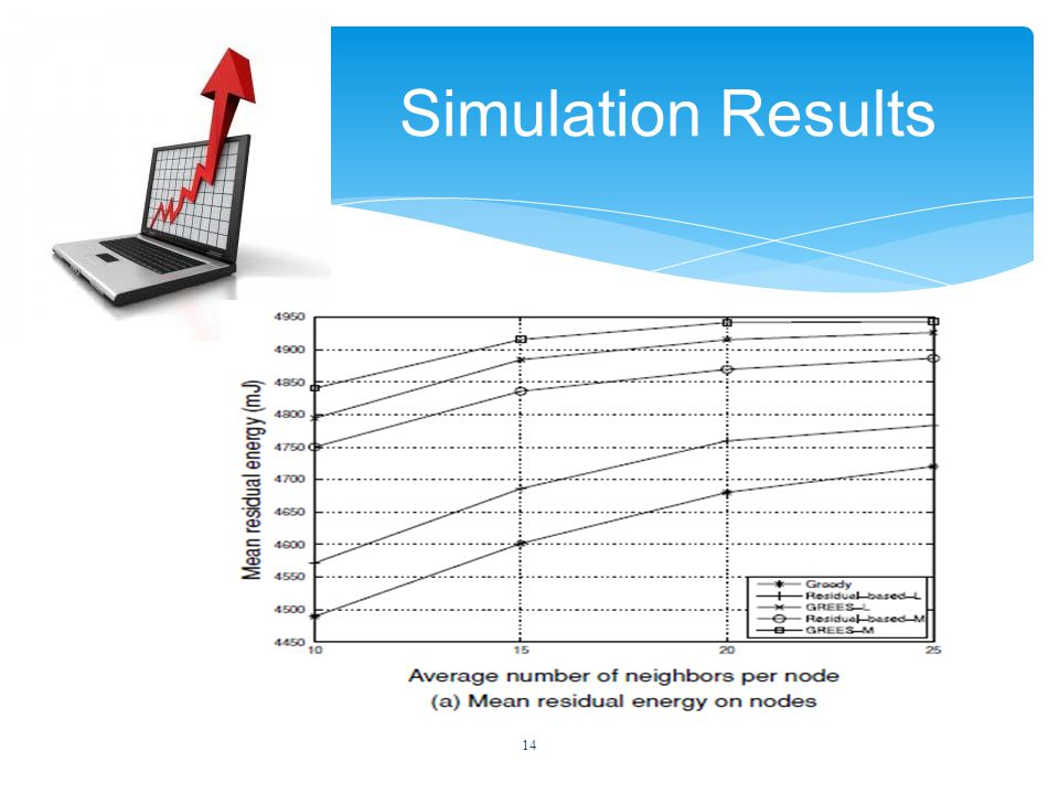 14 Simulation Results