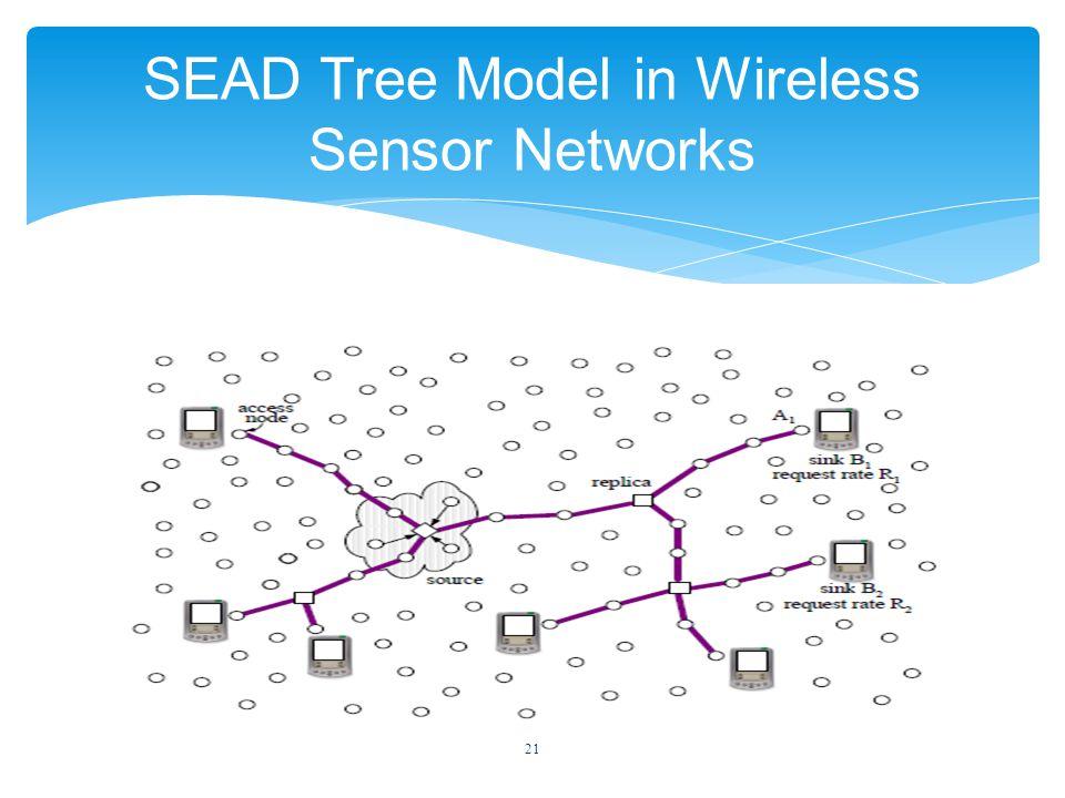 21 SEAD Tree Model in Wireless Sensor Networks