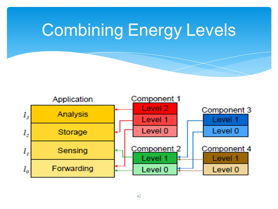 42 Combining Energy Levels