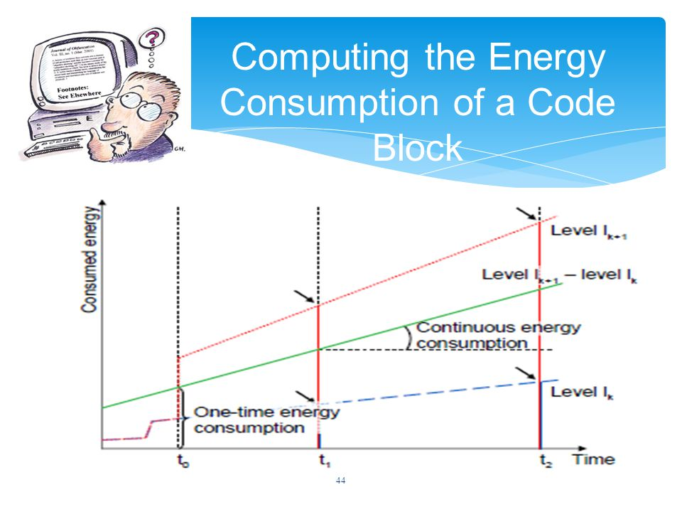 44 Computing the Energy Consumption of a Code Block