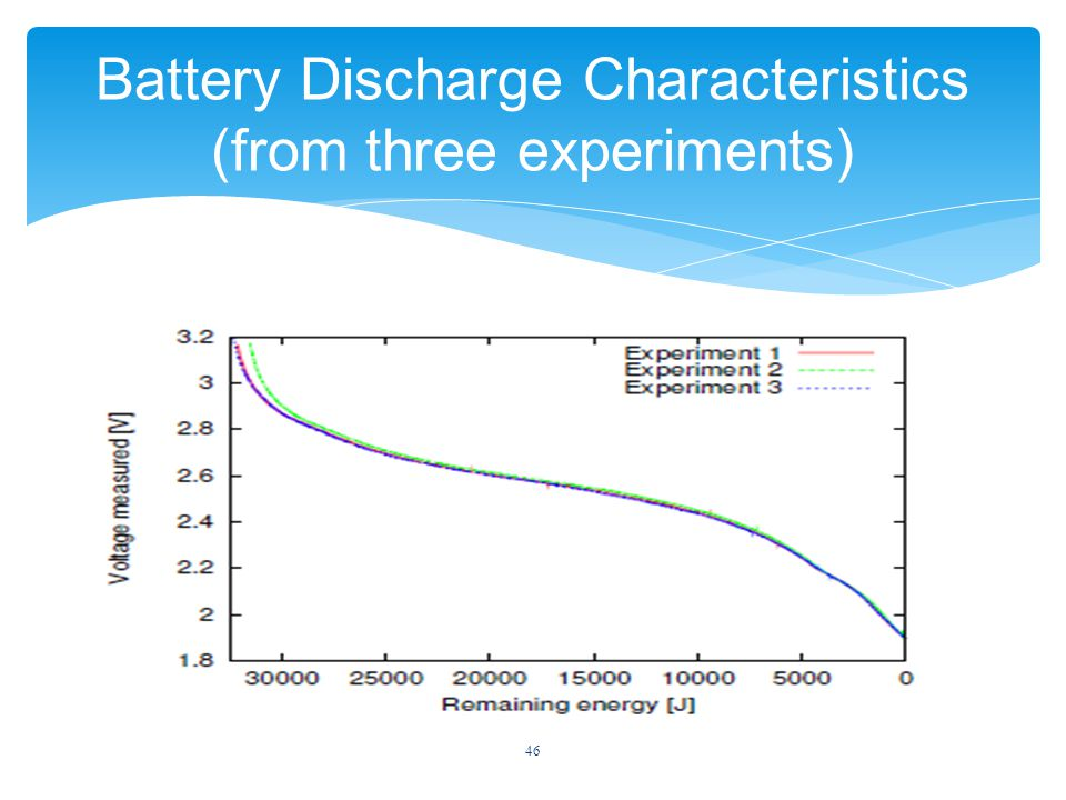 46 Battery Discharge Characteristics (from three experiments)