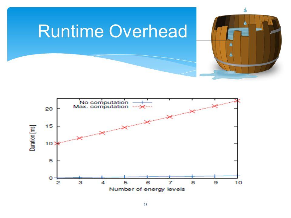 48 Runtime Overhead