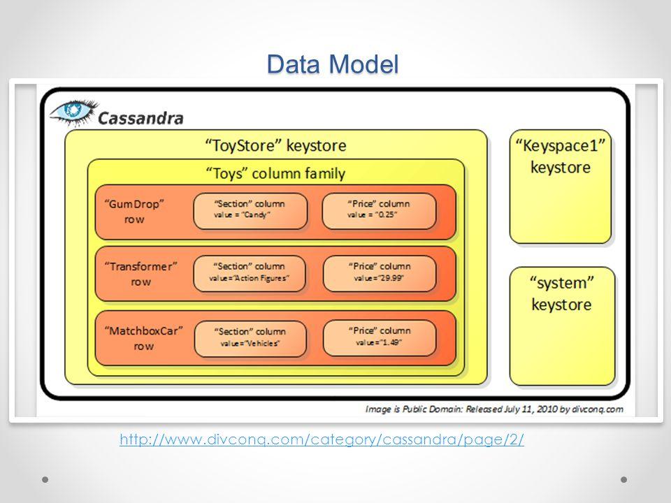 Data Model http://www.divconq.com/category/cassandra/page/2/