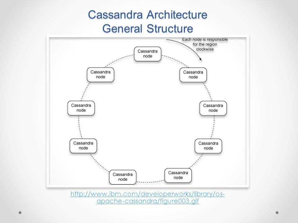 Cassandra Architecture General Structure http://www.datastax.com/docs/1.0/cluster_architecture/replication