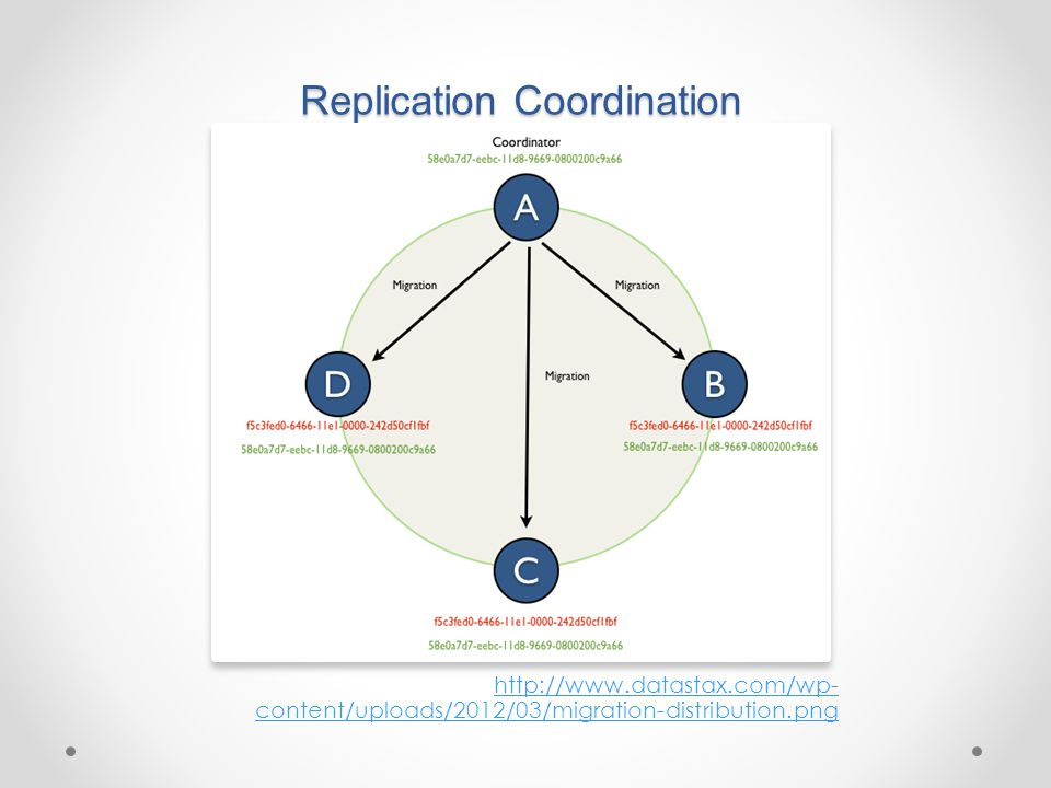 Replication Coordination http://www.datastax.com/wp- content/uploads/2012/03/migration-distribution.png