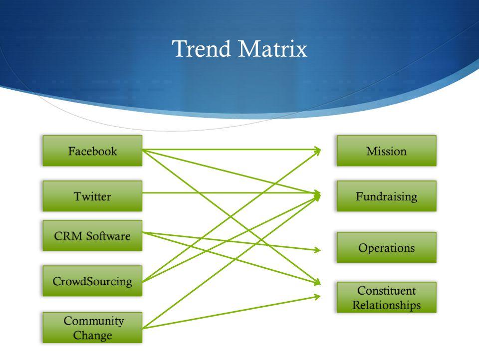 Trend Matrix