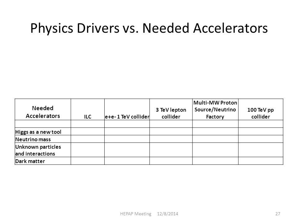 Physics Drivers vs.