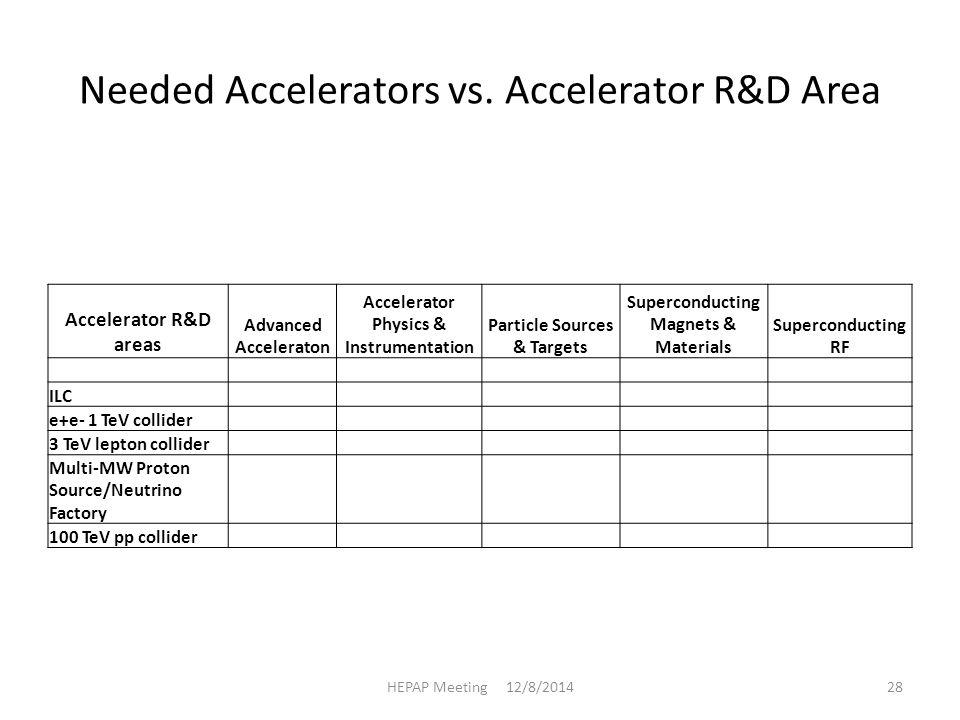 Needed Accelerators vs.