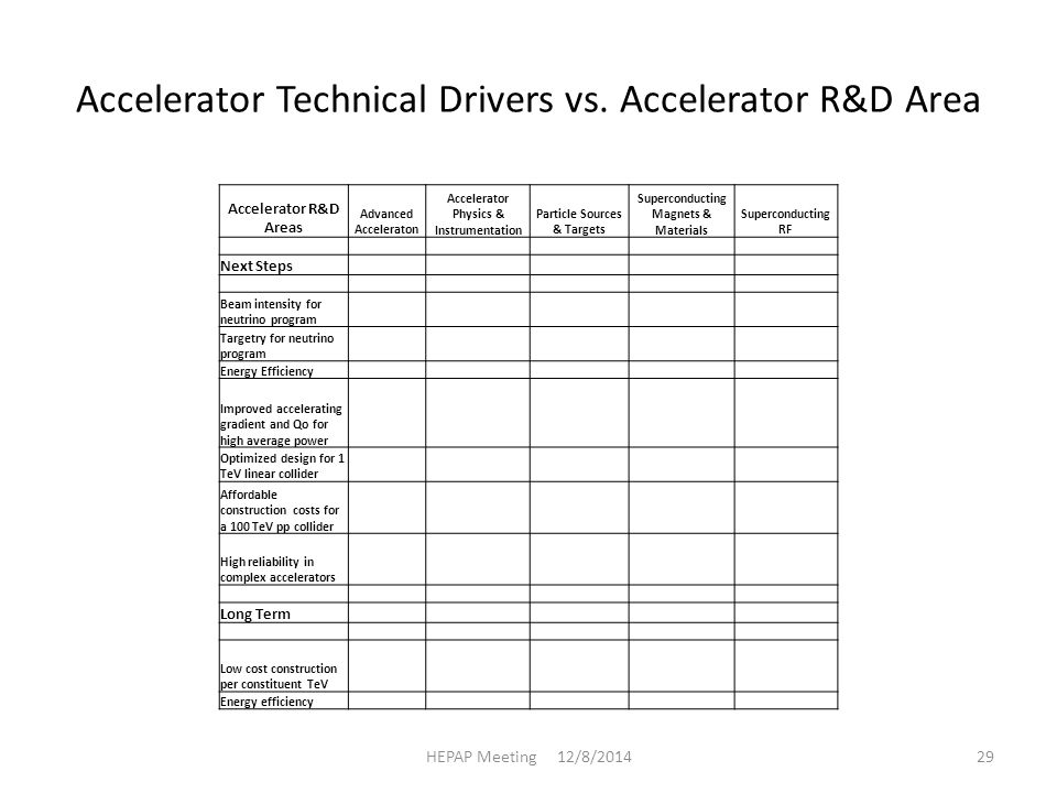 Accelerator Technical Drivers vs.