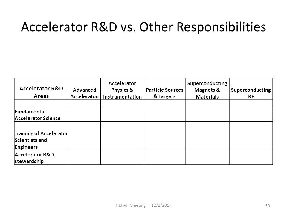 Accelerator R&D vs.