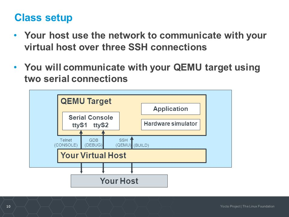10 Yocto Project | The Linux Foundation Class setup Your host use the network to communicate with your virtual host over three SSH connections You wil