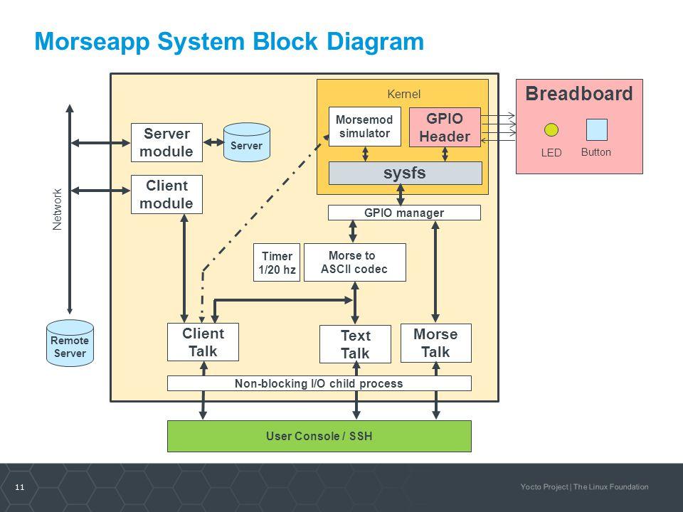 11 Yocto Project | The Linux Foundation Morseapp System Block Diagram Breadboard GPIO Header Morse Talk User Console / SSH Network Timer 1/20 hz Butto