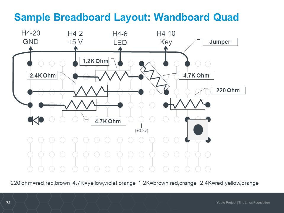 72 Yocto Project | The Linux Foundation Sample Breadboard Layout: Wandboard Quad H4-2 +5 V H4-10 Key H4-6 LED H4-20 GND 220 Ohm 4.7K Ohm 220 ohm=red,r