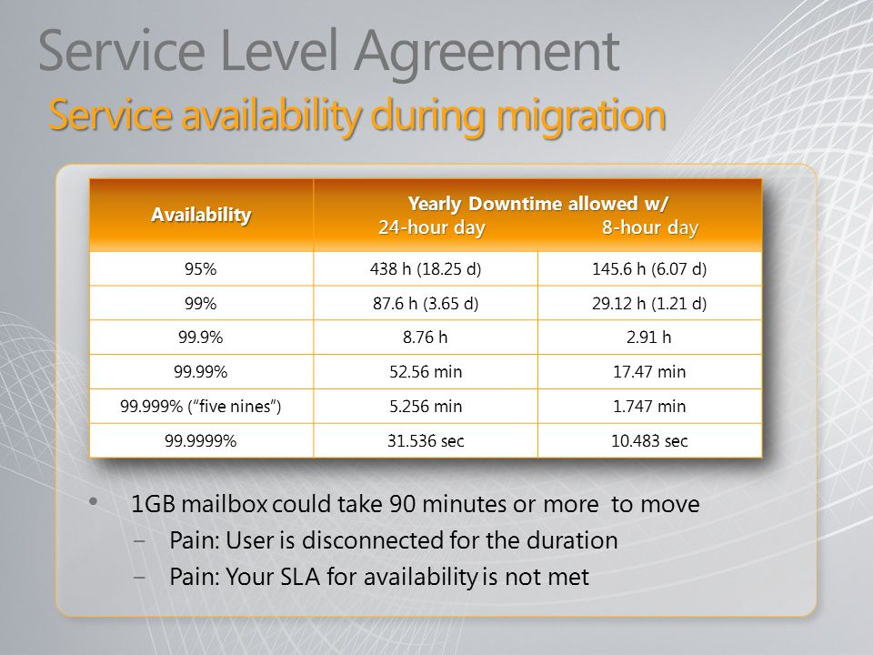 Service Level Agreement 1GB mailbox could take 90 minutes or more to move − Pain: User is disconnected for the duration − Pain: Your SLA for availability is not met Service availability during migration