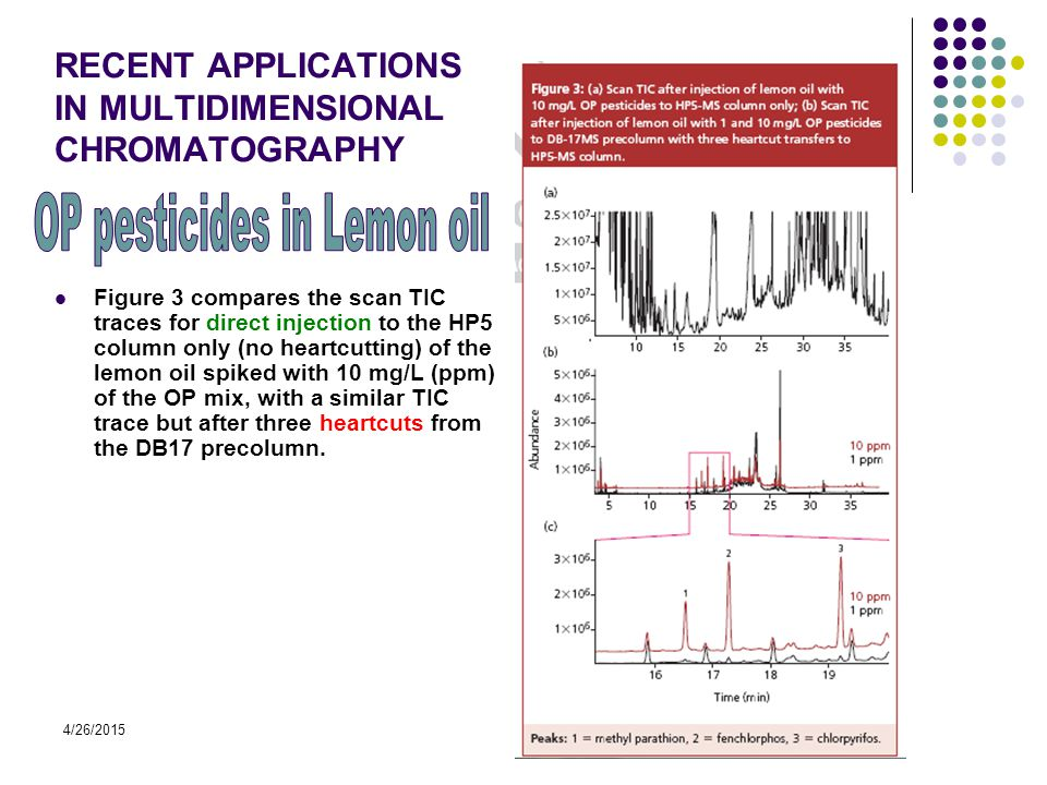 4/26/2015 RECENT APPLICATIONS IN MULTIDIMENSIONAL CHROMATOGRAPHY Figure 3 compares the scan TIC traces for direct injection to the HP5 column only (no heartcutting) of the lemon oil spiked with 10 mg/L (ppm) of the OP mix, with a similar TIC trace but after three heartcuts from the DB17 precolumn.