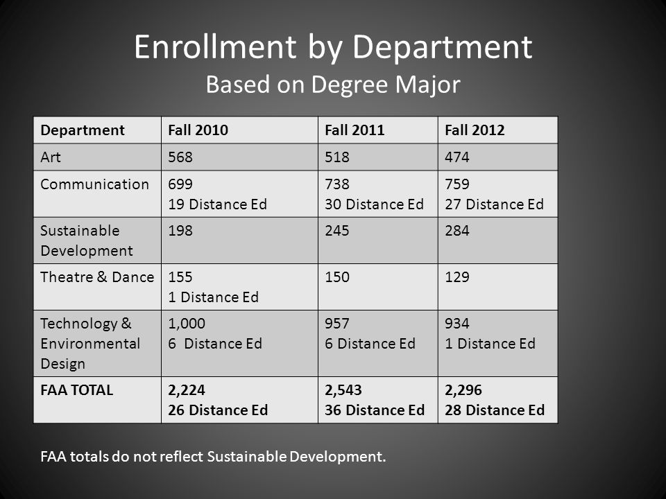 Enrollment by Department Based on Degree Major DepartmentFall 2010Fall 2011Fall 2012 Art568518474 Communication699 19 Distance Ed 738 30 Distance Ed 759 27 Distance Ed Sustainable Development 198245284 Theatre & Dance155 1 Distance Ed 150129 Technology & Environmental Design 1,000 6 Distance Ed 957 6 Distance Ed 934 1 Distance Ed FAA TOTAL2,224 26 Distance Ed 2,543 36 Distance Ed 2,296 28 Distance Ed FAA totals do not reflect Sustainable Development.