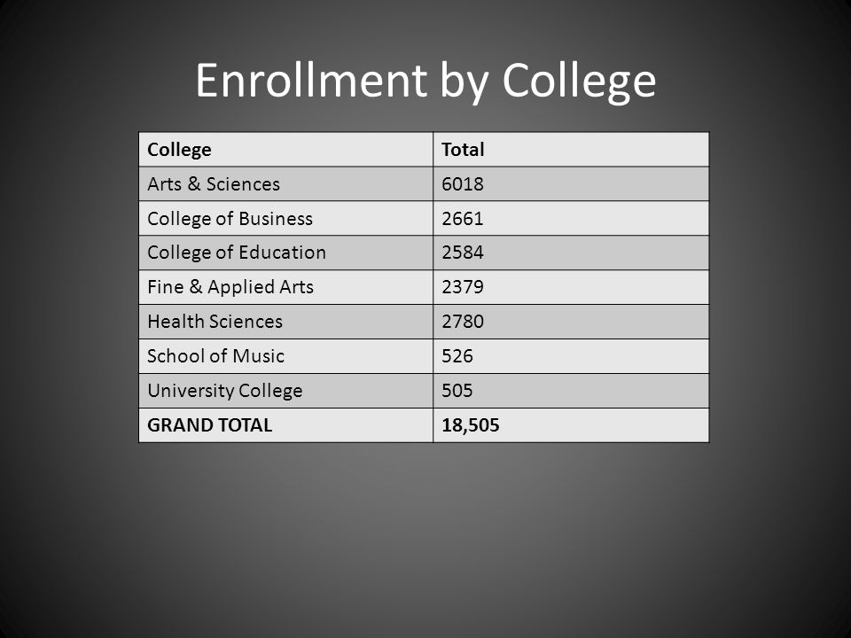 Enrollment by College CollegeTotal Arts & Sciences6018 College of Business2661 College of Education2584 Fine & Applied Arts2379 Health Sciences2780 Sc