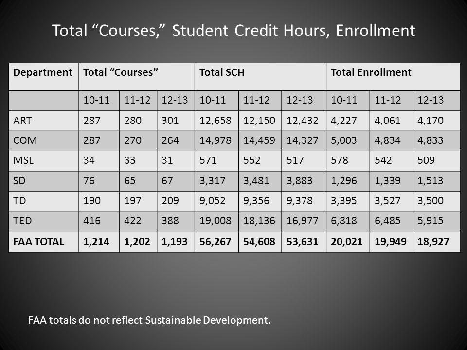 "Total ""Courses,"" Student Credit Hours, Enrollment DepartmentTotal ""Courses""Total SCHTotal Enrollment 10-1111-1212-1310-1111-1212-1310-1111-1212-13 ART"