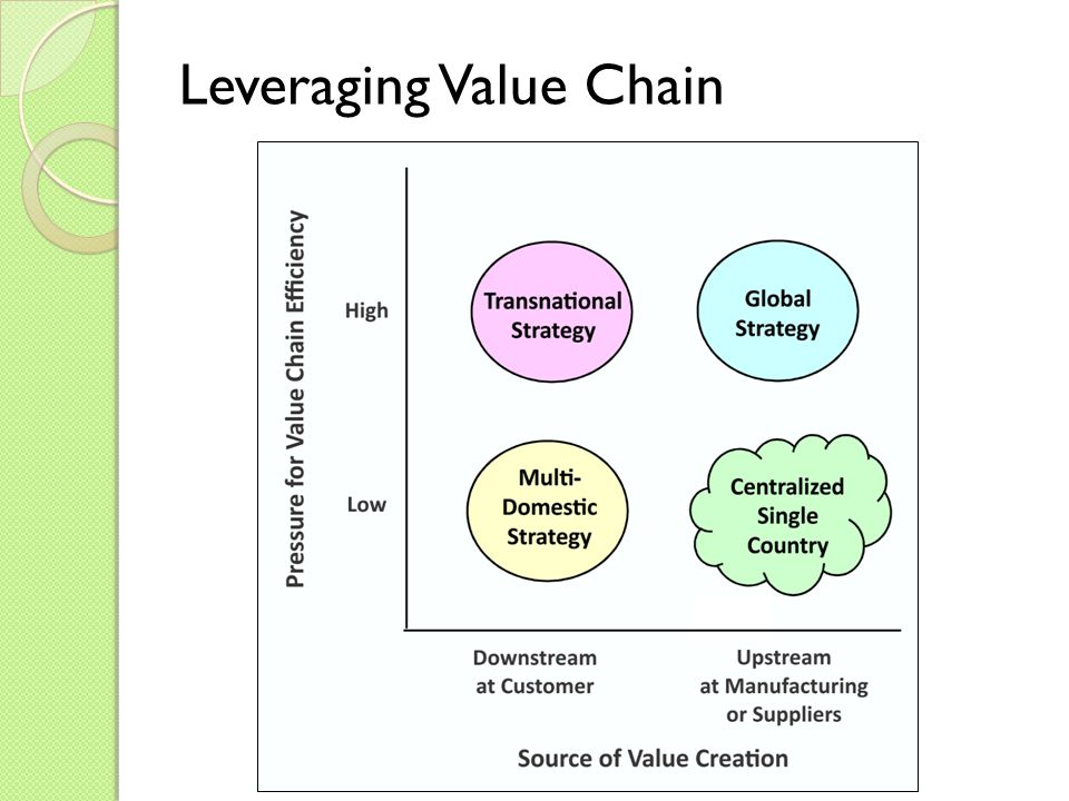 Leveraging Value Chain