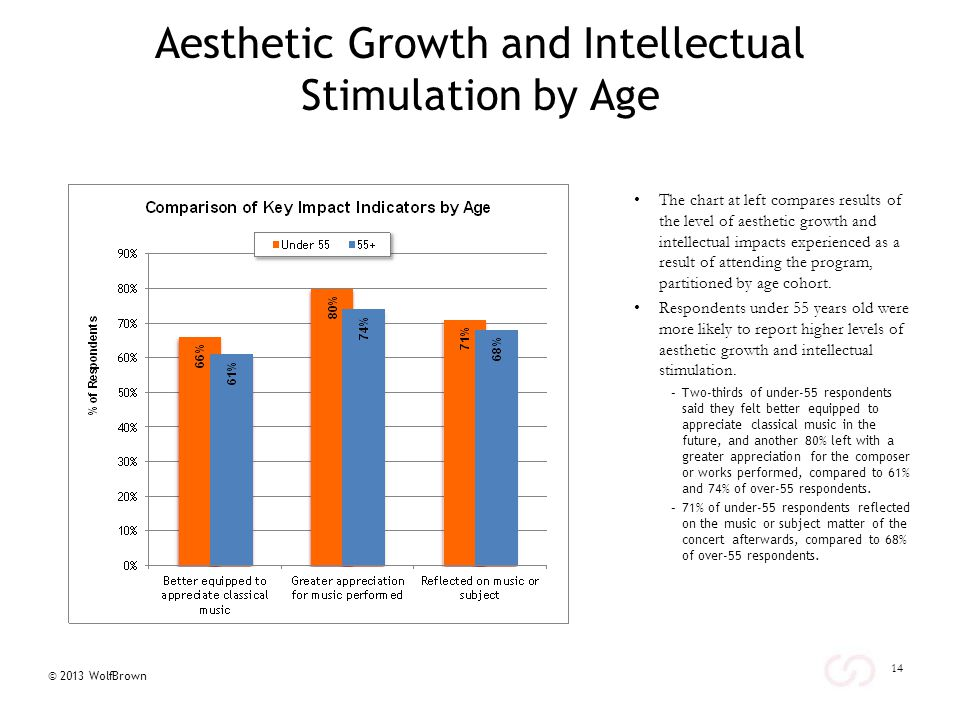 © 2013 WolfBrown Aesthetic Growth and Intellectual Stimulation by Age The chart at left compares results of the level of aesthetic growth and intellectual impacts experienced as a result of attending the program, partitioned by age cohort.