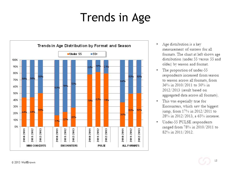 © 2013 WolfBrown Trends in Age Age distribution is a key measurement of success for all formats.