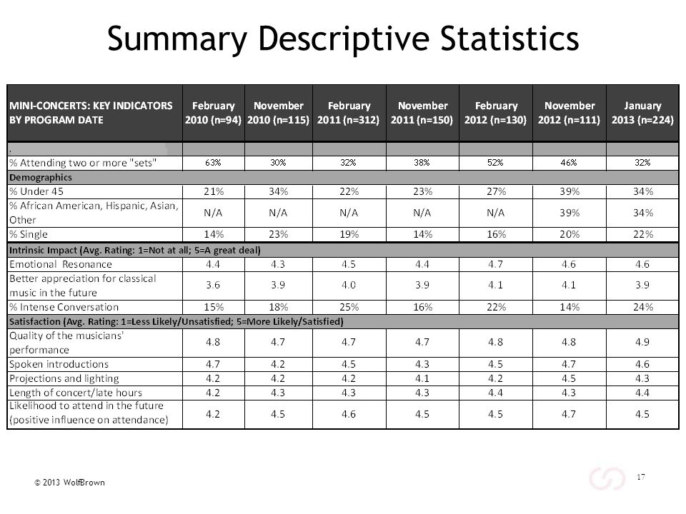 © 2013 WolfBrown Summary Descriptive Statistics 17