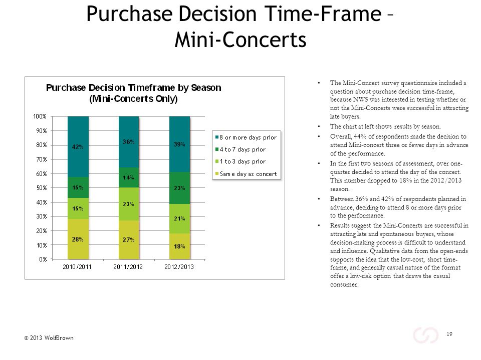 © 2013 WolfBrown Purchase Decision Time-Frame – Mini-Concerts The Mini-Concert survey questionnaire included a question about purchase decision time-frame, because NWS was interested in testing whether or not the Mini-Concerts were successful in attracting late buyers.