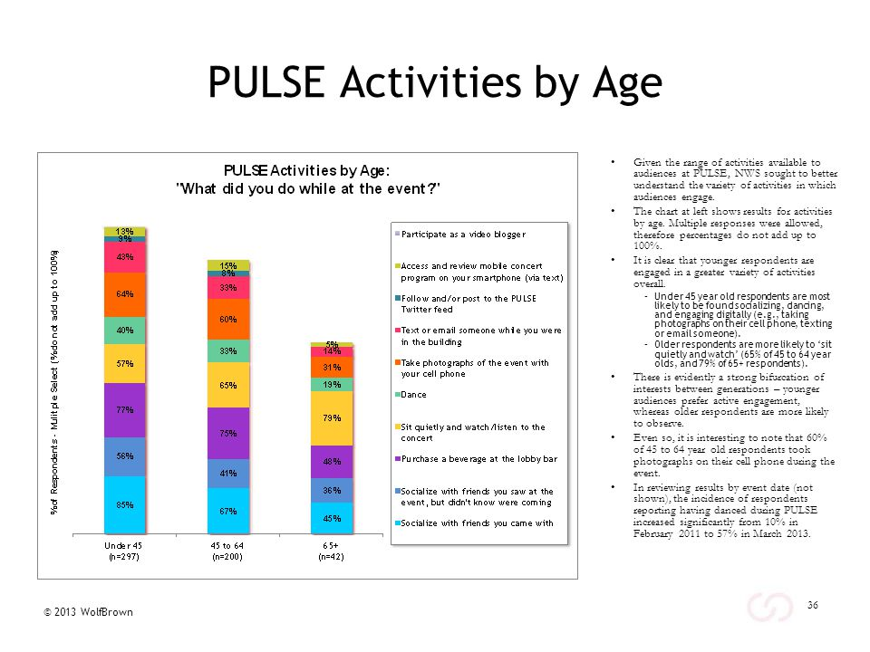 © 2013 WolfBrown PULSE Activities by Age Given the range of activities available to audiences at PULSE, NWS sought to better understand the variety of activities in which audiences engage.