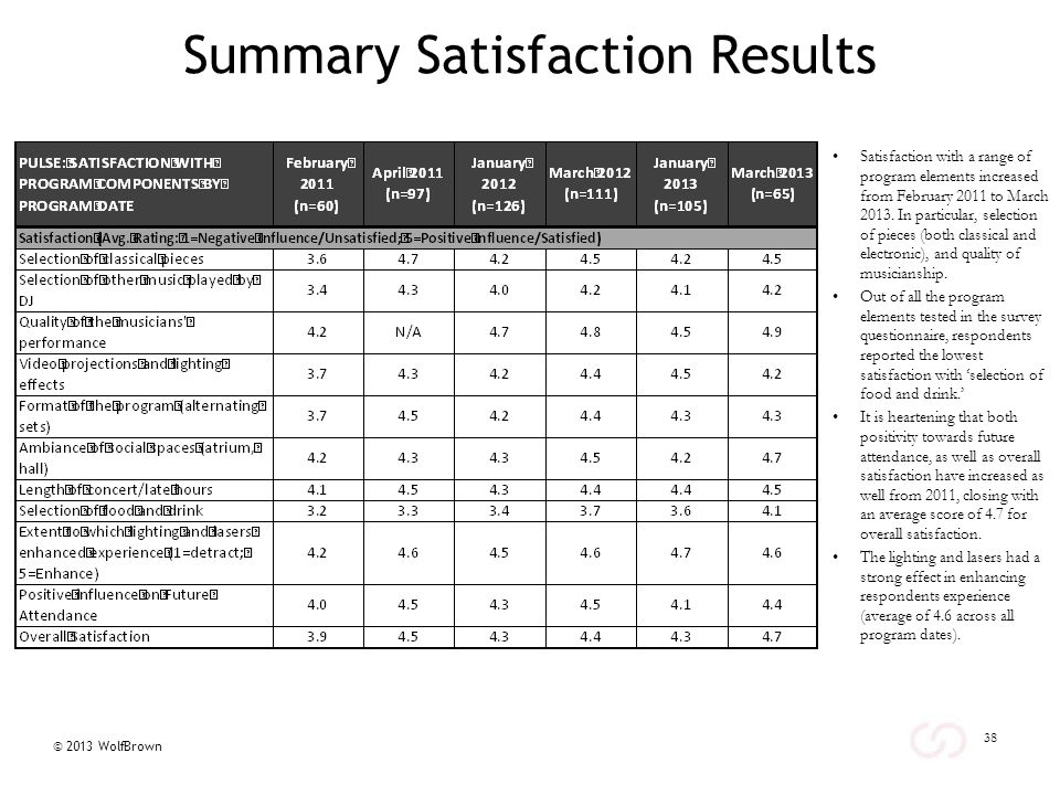 © 2013 WolfBrown Summary Satisfaction Results Satisfaction with a range of program elements increased from February 2011 to March 2013.
