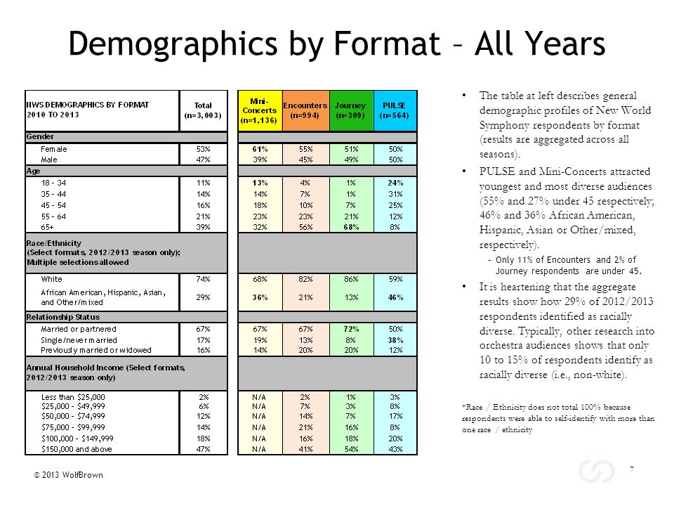 © 2013 WolfBrown 8 Demographics by Format and First-Timer Status – All Years Across all formats, first-time attenders are typically younger, more diverse, and more likely to be single.