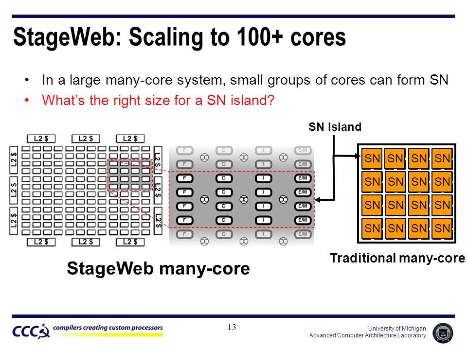 University of Michigan Advanced Computer Architecture Laboratory StageWeb: Scaling to 100+ cores In a large many-core system, small groups of cores can form SN What's the right size for a SN island.