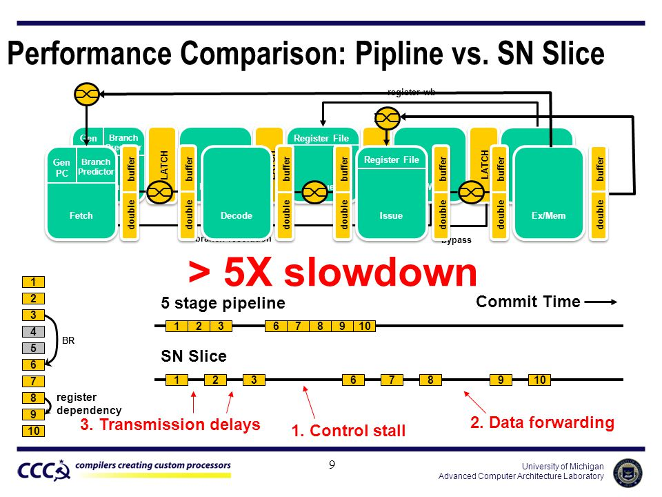 University of Michigan Advanced Computer Architecture Laboratory > 5X slowdown Performance Comparison: Pipline vs.