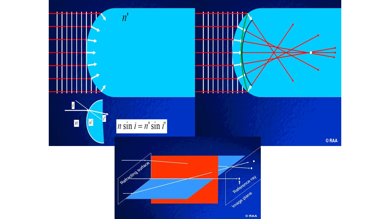 The Cartesian ellipsoid produces a stigmatic image of only one object point Normal eye and most of optical systems are not free from aberration.