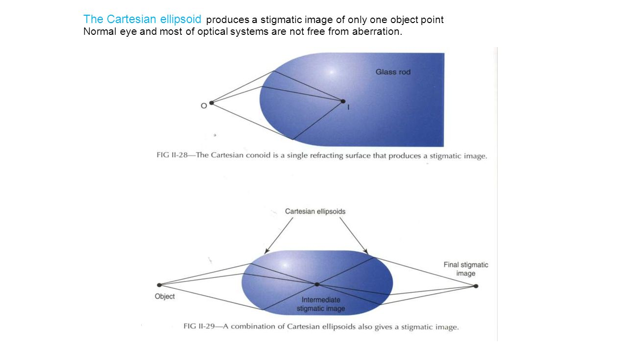 Reference sphere: a circular arc centered on the image point with a radius equal to the image distance