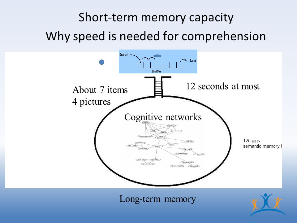Short-term memory capacity Why speed is needed for comprehension (working memory) Long-term memory 12 seconds at most About 7 items 4 pictures Cognitive networks 125 gigs semantic memory !