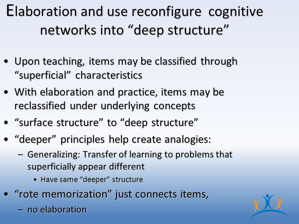 E laboration and use reconfigure cognitive networks into deep structure Upon teaching, items may be classified through superficial characteristicsUpon teaching, items may be classified through superficial characteristics With elaboration and practice, items may be reclassified under underlying conceptsWith elaboration and practice, items may be reclassified under underlying concepts surface structure to deep structure surface structure to deep structure deeper principles help create analogies: deeper principles help create analogies: –Generalizing: Transfer of learning to problems that superficially appear different Have same deeper structureHave same deeper structure rote memorization just connects items, rote memorization just connects items, –no elaboration