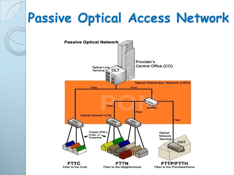 Passive Optical Access Network