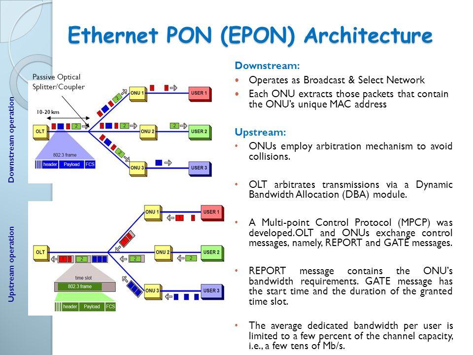 Ethernet PON (EPON) Architecture Passive Optical Splitter/Coupler Downstream operation Upstream operation Downstream: Operates as Broadcast & Select N