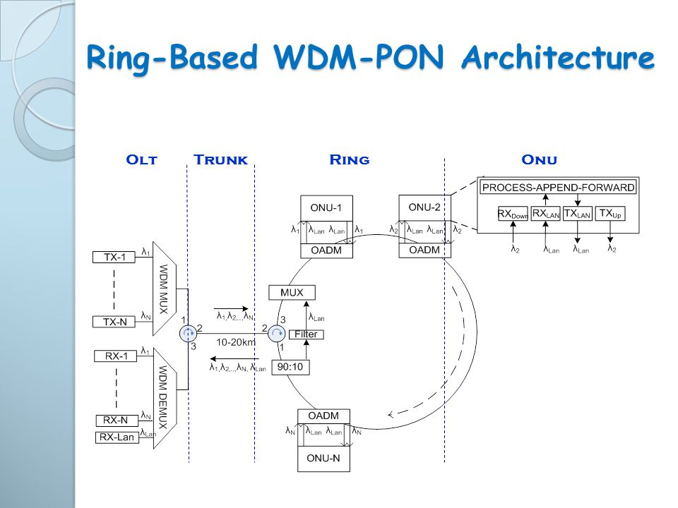 Ring-Based WDM-PON Architecture OltTrunkRingOnu