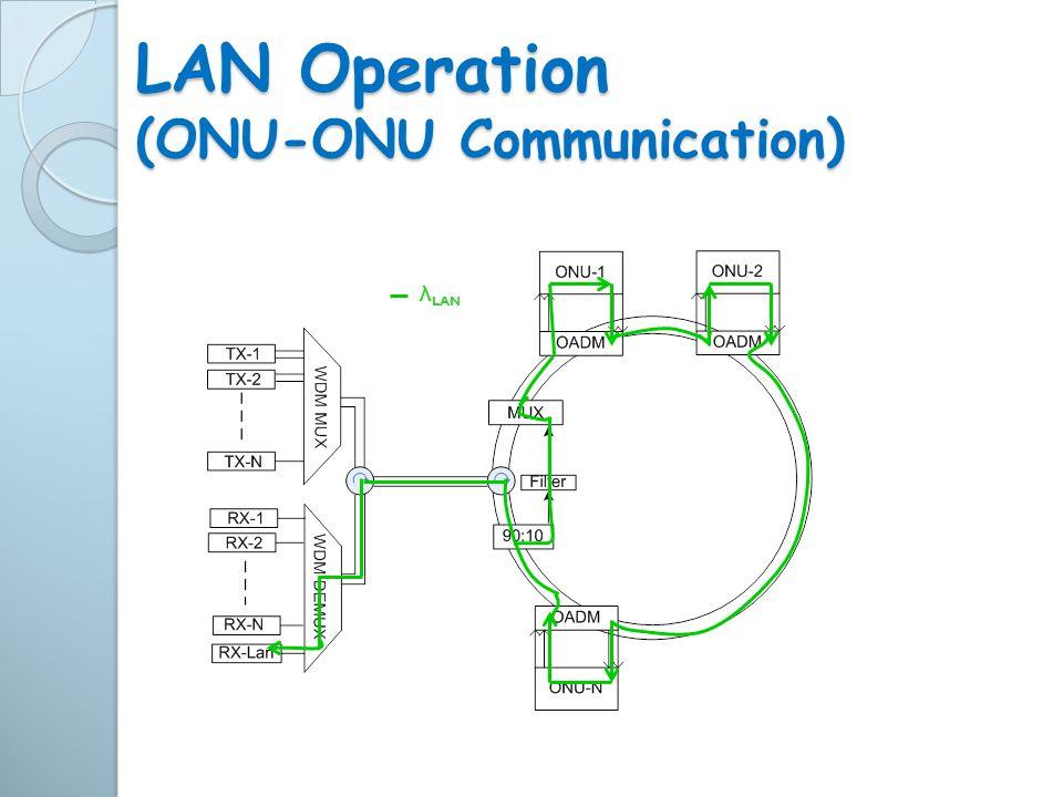 λ LAN LAN Operation (ONU-ONU Communication)