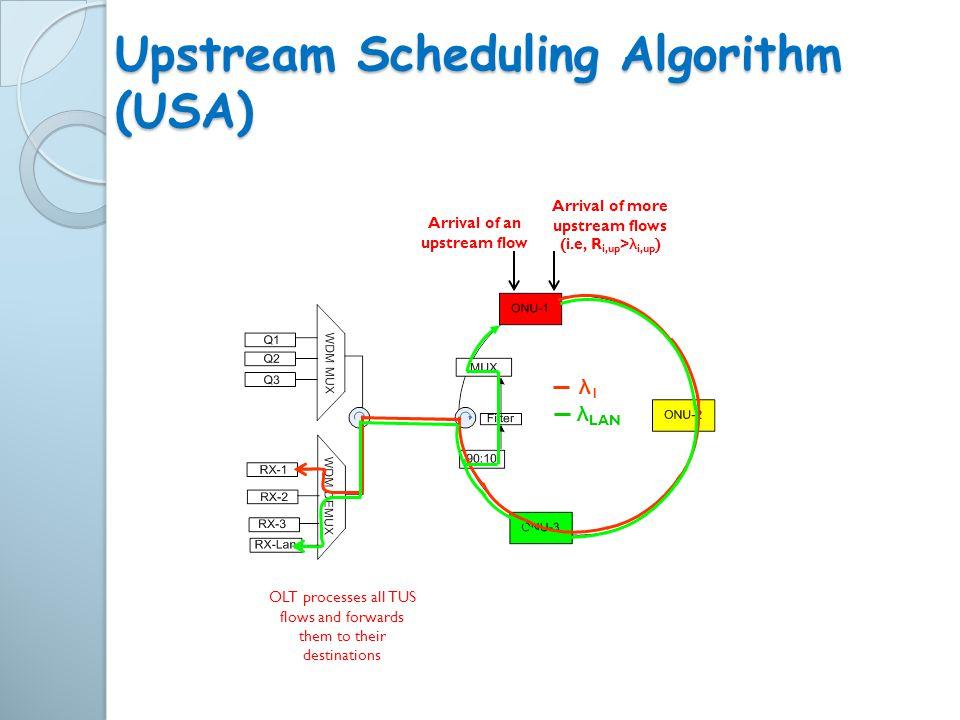 Upstream Scheduling Algorithm (USA) Arrival of an upstream flow Arrival of more upstream flows (i.e, R i,up > λ i,up ) λ1λ1 λ LAN OLT processes all TU