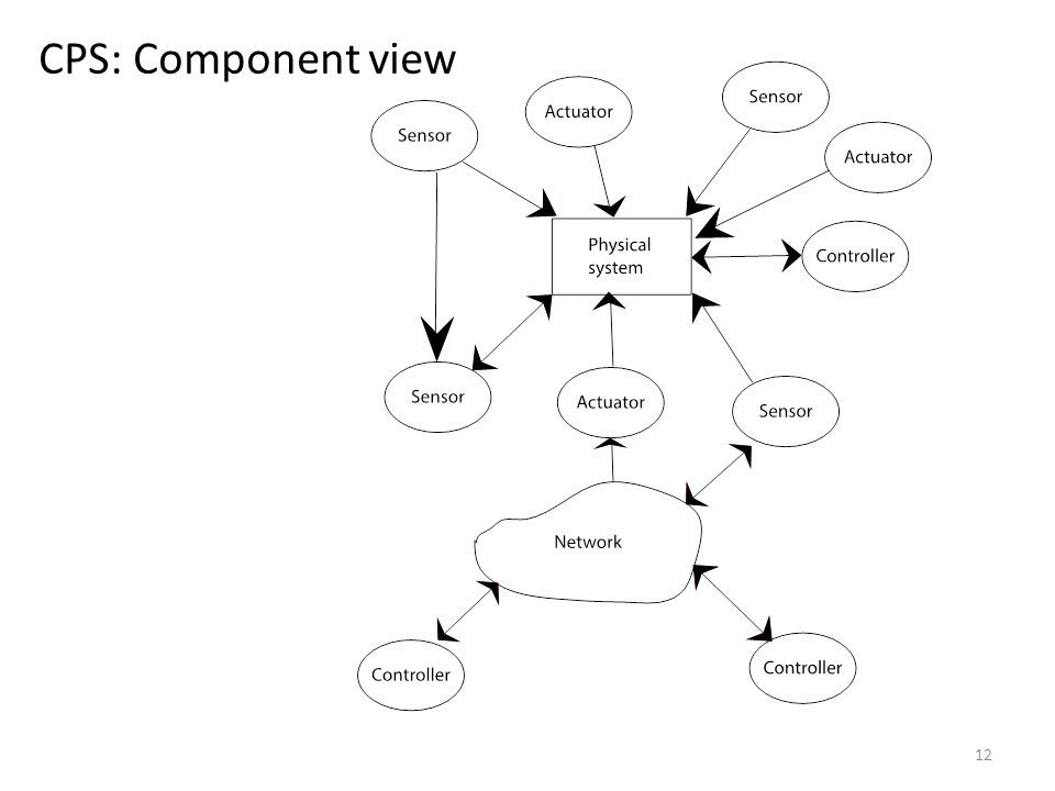 CPS: Component view 12