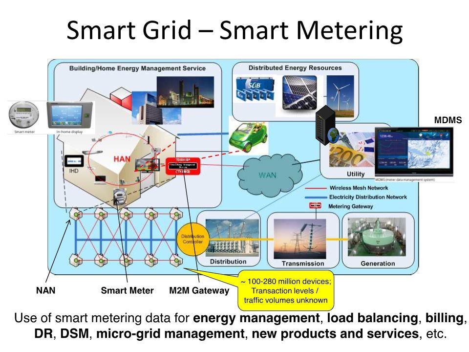 Smart Grid – Smart Metering